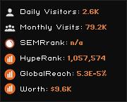 excelcharts.biz widget