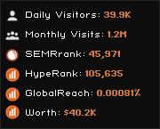 Gogpayslip : Your E-Payslip ** - traffic statistics - HypeStat