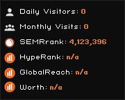 Blog hr - Luki2: luki2 - traffic statistics - HypeStat