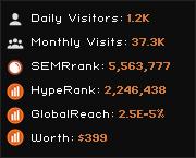 Playgoldwin : playgoldwin com - traffic statistics - HypeStat