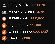Bitdownload ir - S2: Index of / - traffic statistics - HypeStat